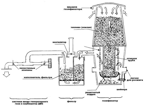 Газогенератор история и принцип действия